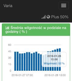 Portal urządzenia klasy Varia (wykresy) dostępny przez WiFi (iPhone)