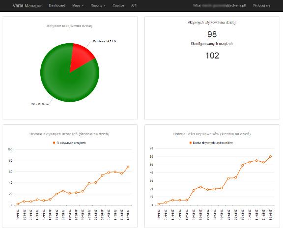 Varia Manager (dashboard) dostępny przez przeglądarkę www